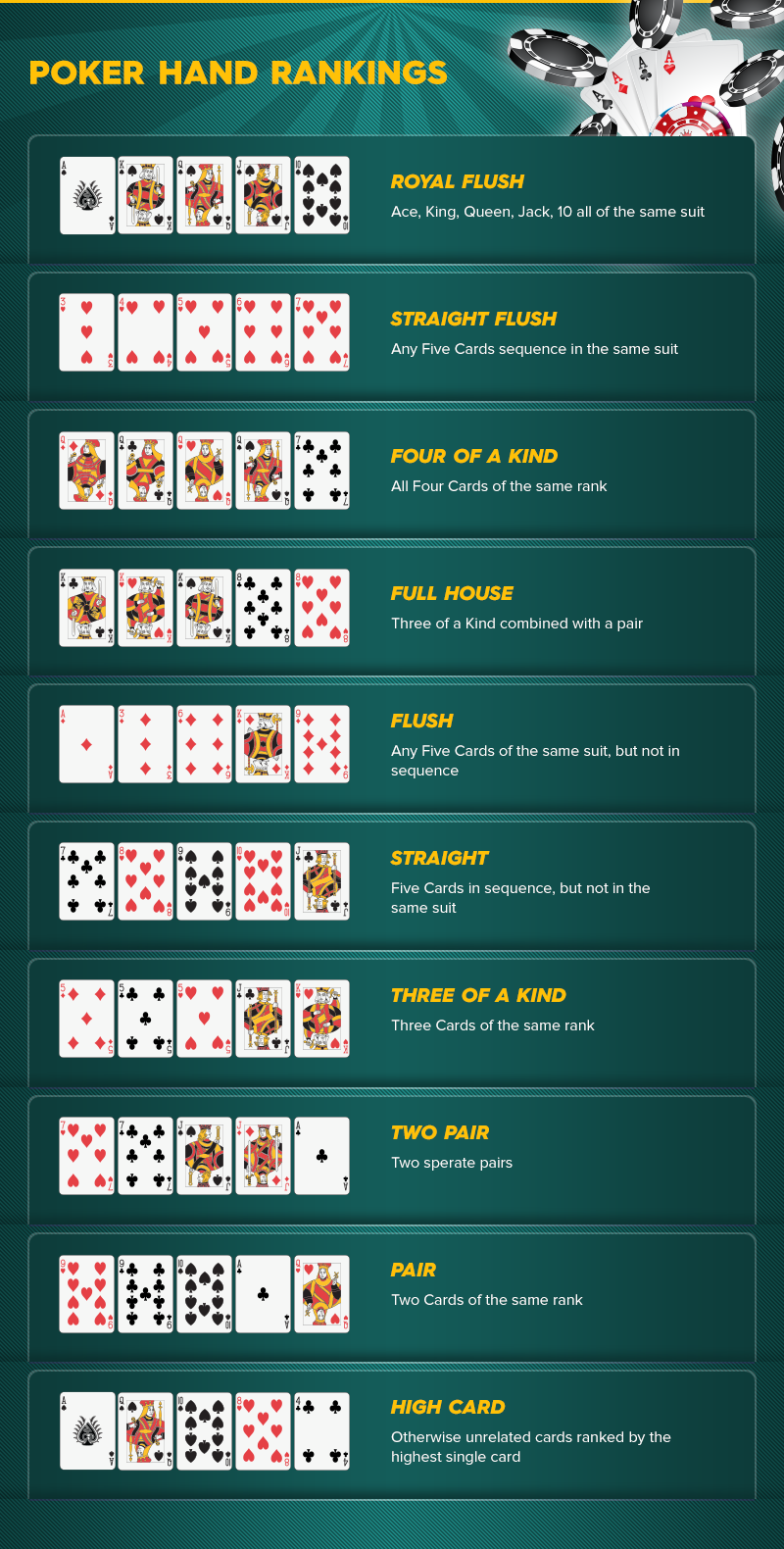 Poker Hands Rank