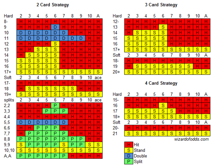 Blackjack Plus basic strategy chart