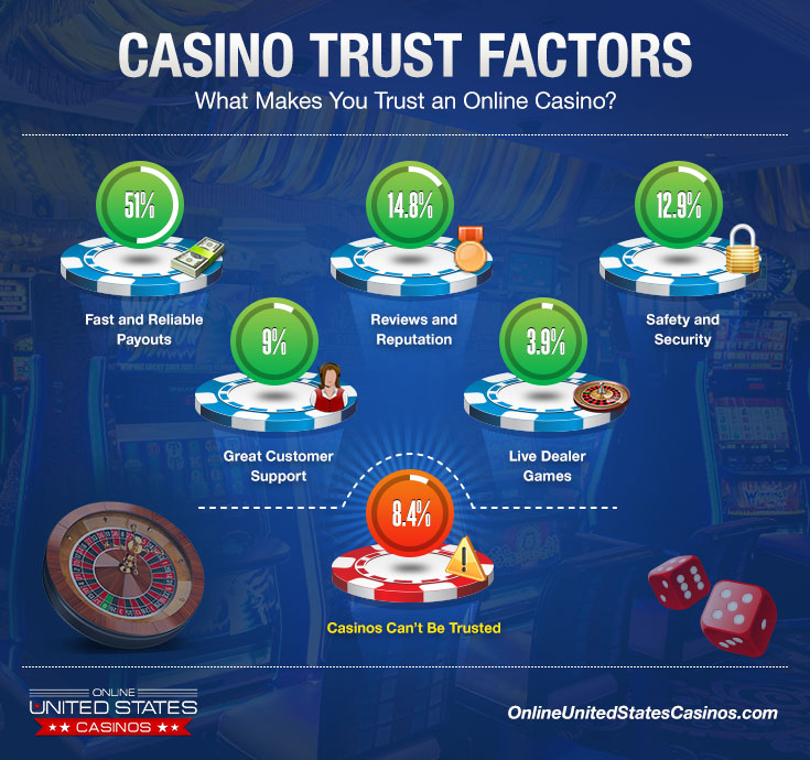 Can Online Casinos be Trusted - Infographic