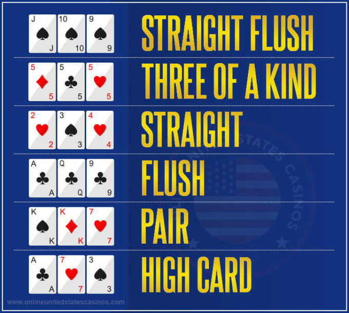 Ranking Order of 3 Card Poker Hands