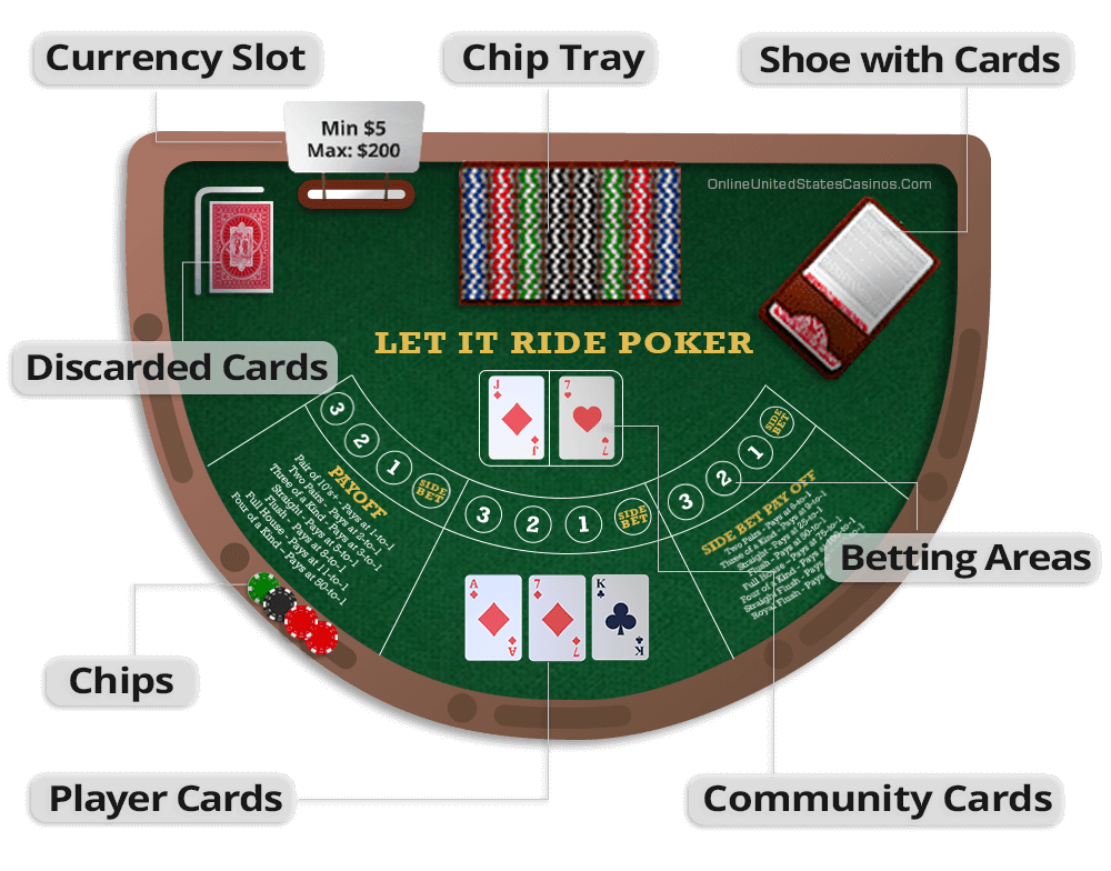 Let It Ride Table Layout Explained Infographic