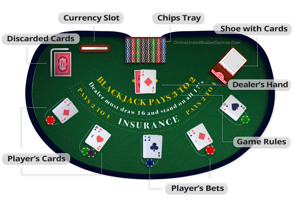 Blackjack Table Layout (OUSC infographic)