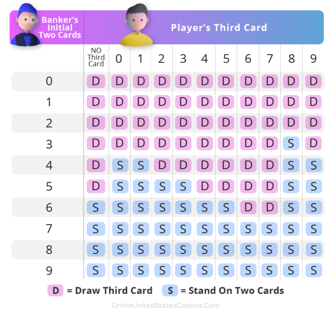 Baccarat Game Bankers Hand Rules Chart
