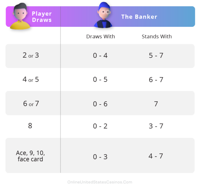 Baccarat Game Players Hand Rules Chart
